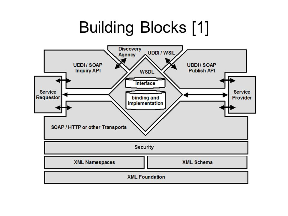 Building Blocks [1] Interpretation of the core specifications and links through the WS-I Basic Profile 1.1