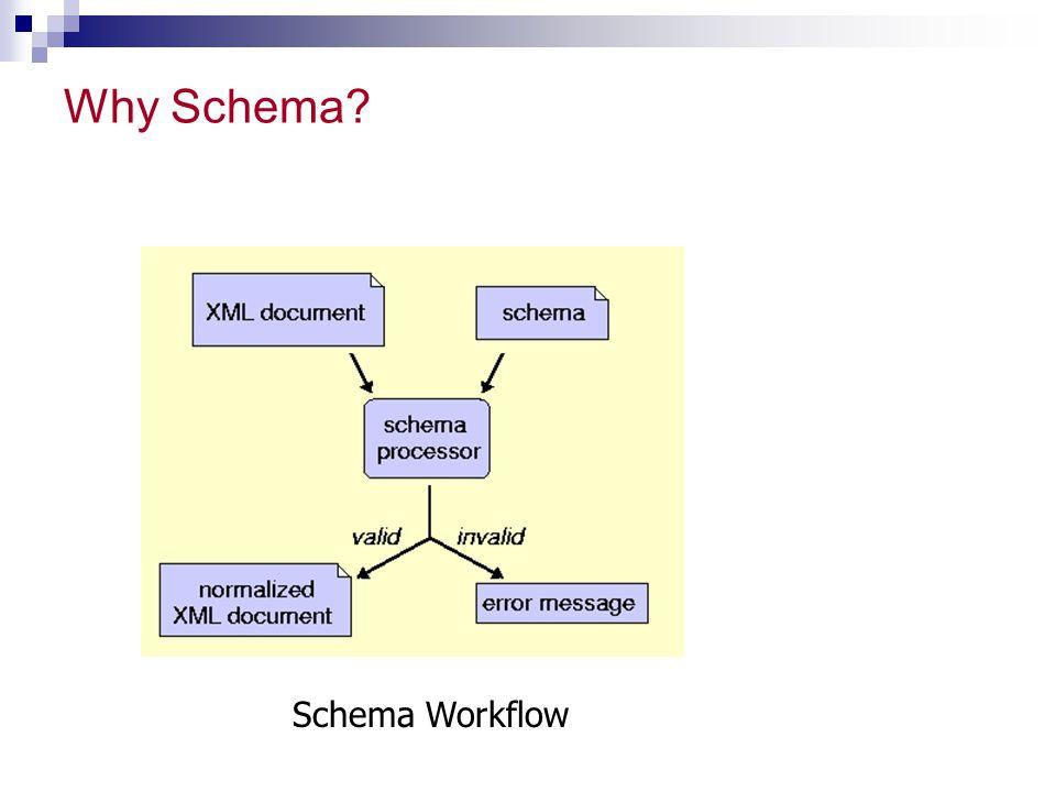 Why Schema? Schema Workflow