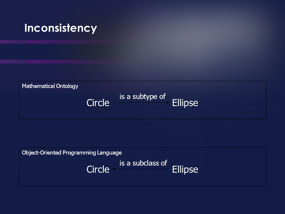 Inconsistency EllipseCircle is a subtype of Mathematical Ontology EllipseCircle is a subclass of Object-Oriented Programming Language