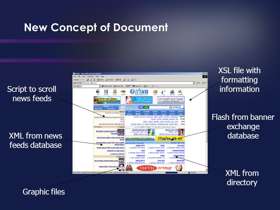 New Concept of Document Script to scroll news feeds XML from news feeds database Graphic files XML from directory XSL file with formatting information Flash from banner exchange database