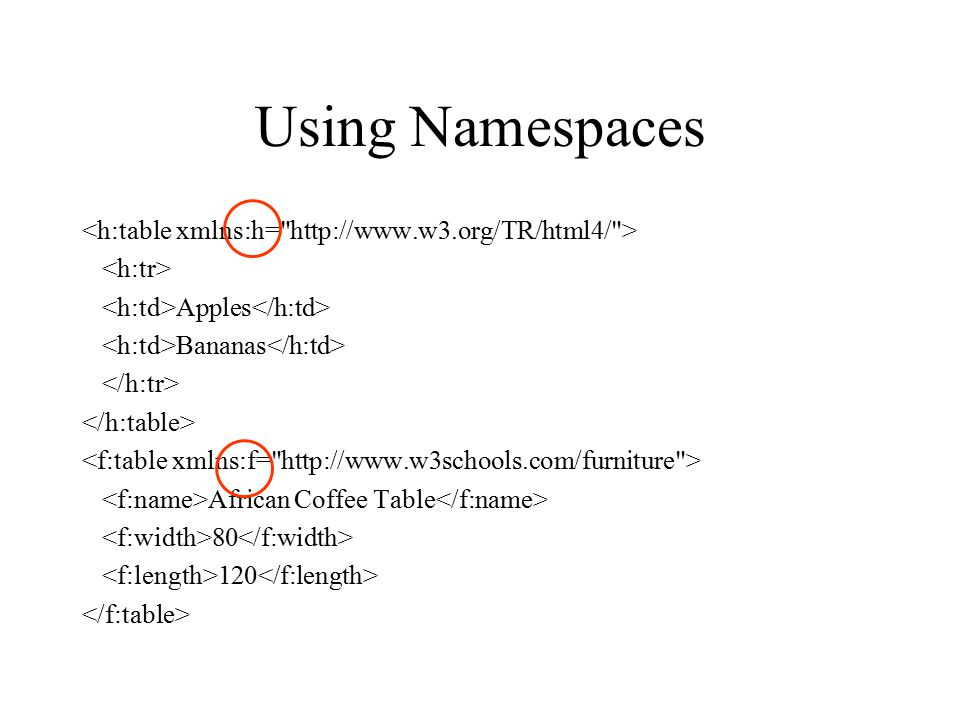 Using Namespaces Apples Bananas African Coffee Table 80 120