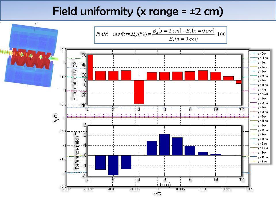 Field uniformity (x range = ±2 cm) z (cm)