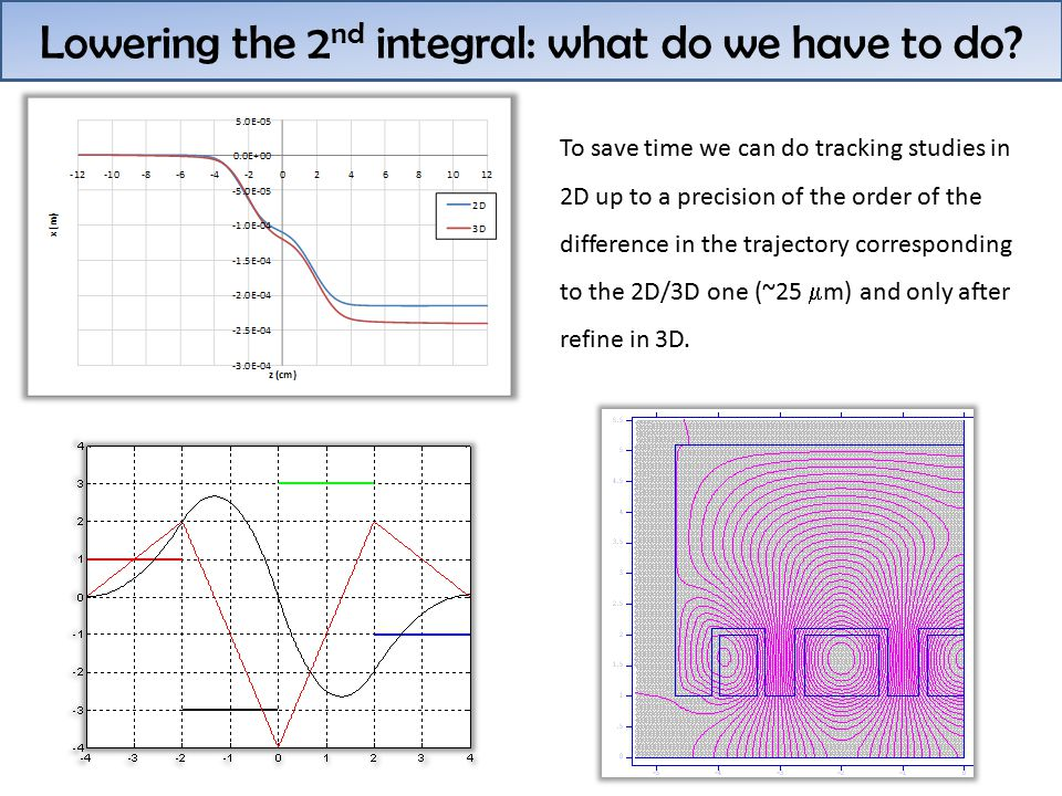Lowering the 2 nd integral: what do we have to do.