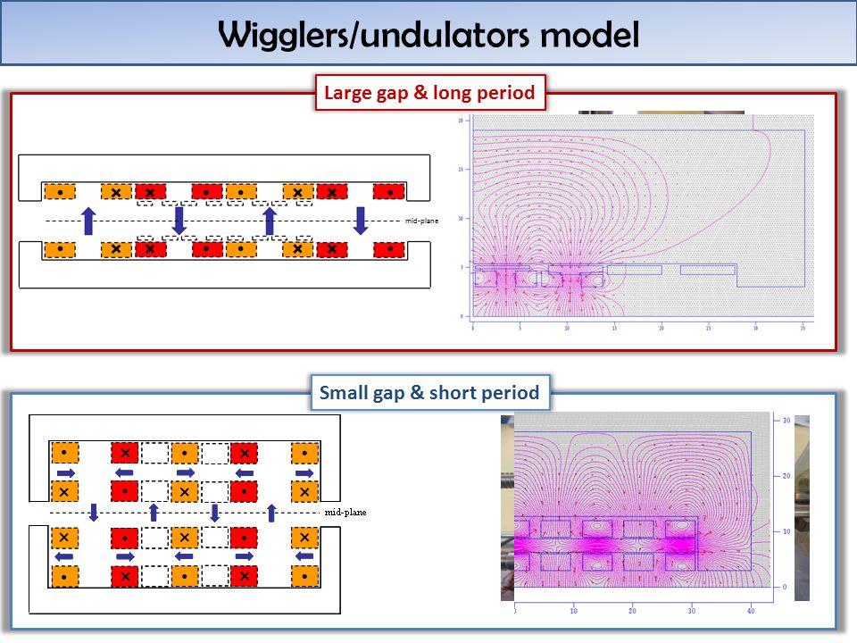 Wigglers/undulators model Large gap & long period Small gap & short period mid-plane