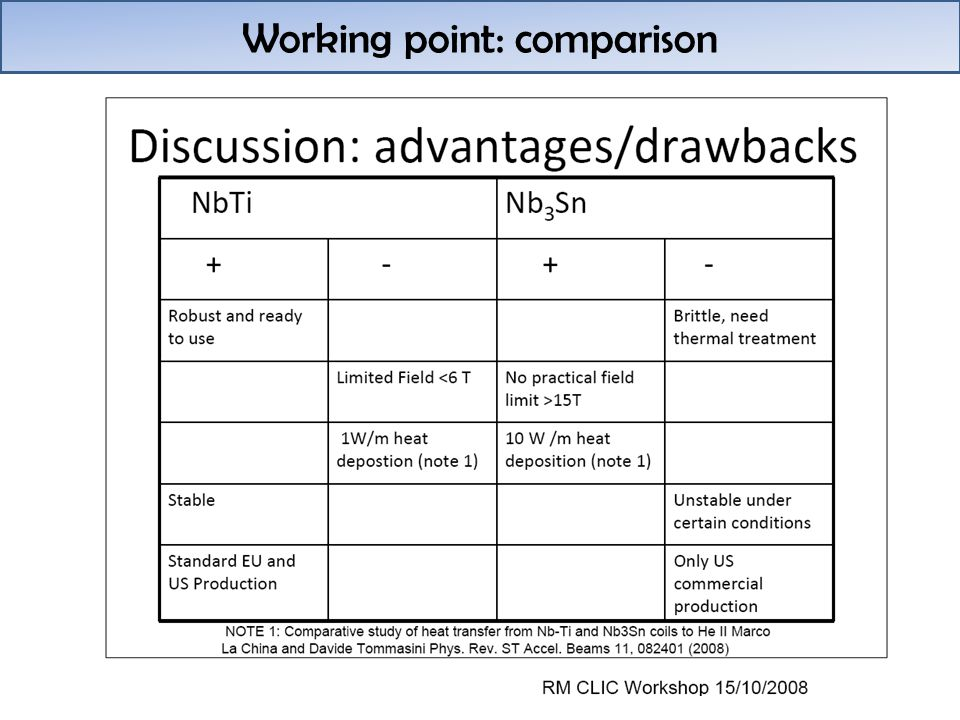 Working point: comparison