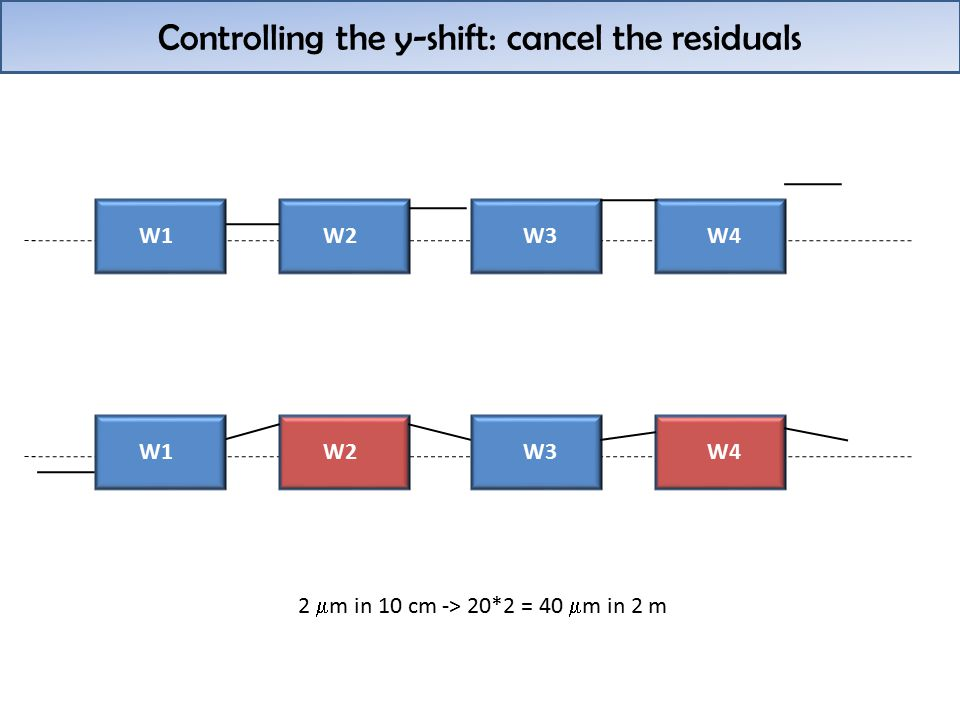 Controlling the y-shift: cancel the residuals W1W2W3W4 W1W2W3W4 2  m in 10 cm -> 20*2 = 40  m in 2 m