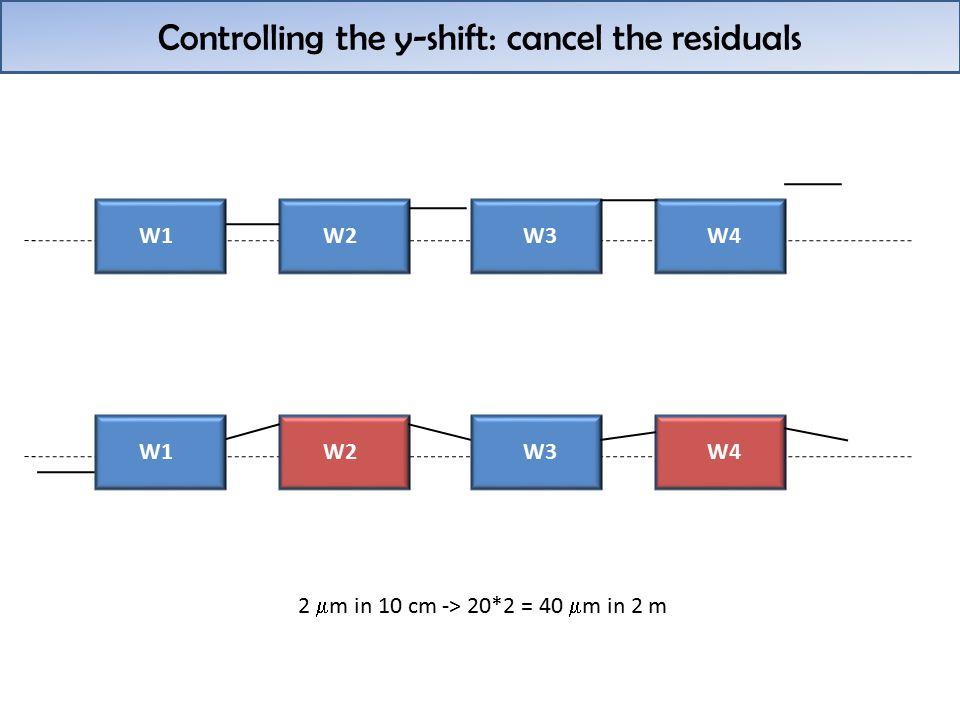 Controlling the y-shift: cancel the residuals W1W2W3W4 W1W2W3W4 2  m in 10 cm -> 20*2 = 40  m in 2 m