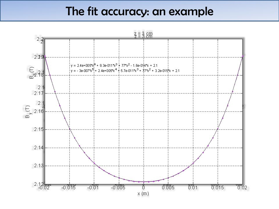 The fit accuracy: an example