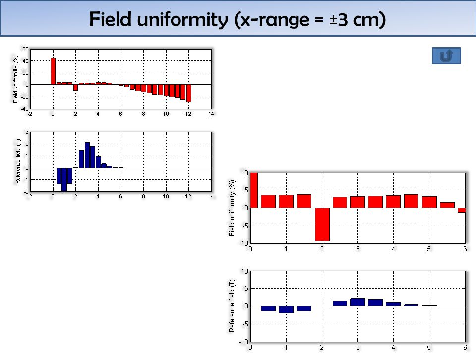 Field uniformity (x-range = ±3 cm)