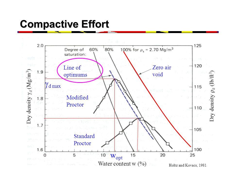 Compactive Effort Zero air void Water content w (%) Dry density  d (Mg/m 3 ) Dry density  d (lb/ft 3 ) Line of optimums Modified Proctor Standard Pr