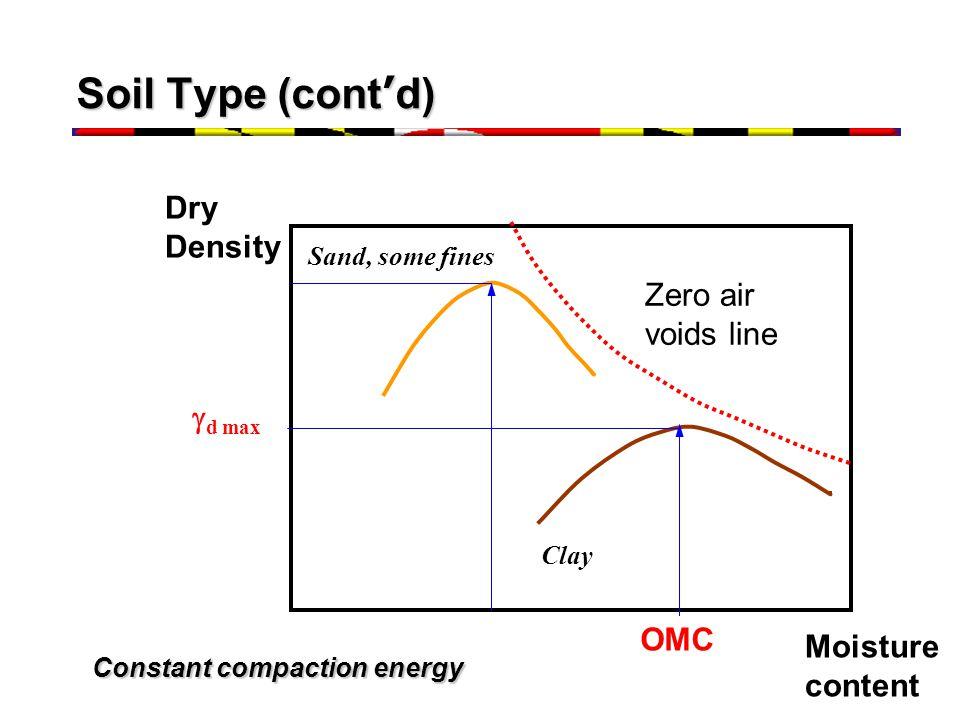 Soil Type (cont ' d) Zero air voids line Sand, some fines Clay Dry Density Moisture content  d max OMC Constant compaction energy