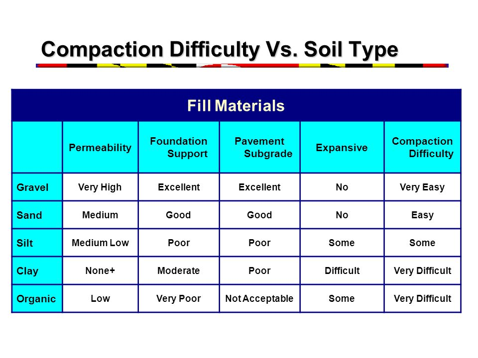 Compaction Difficulty Vs. Soil Type Fill Materials Permeability Foundation Support Pavement Subgrade Expansive Compaction Difficulty Gravel Very HighE