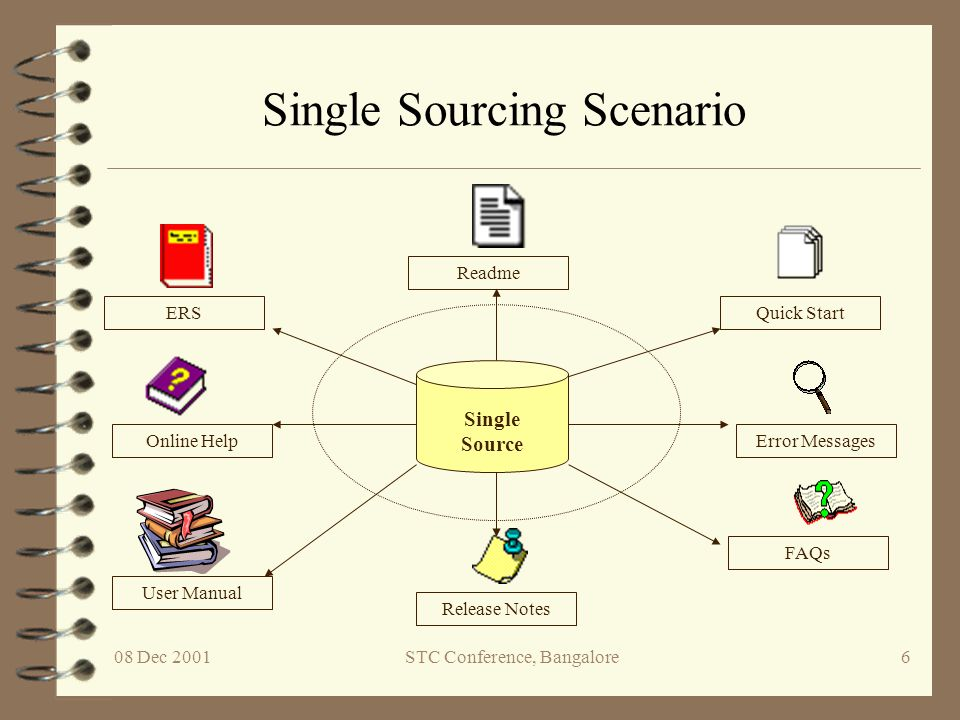 08 Dec 2001STC Conference, Bangalore7 What Is Single Sourcing.