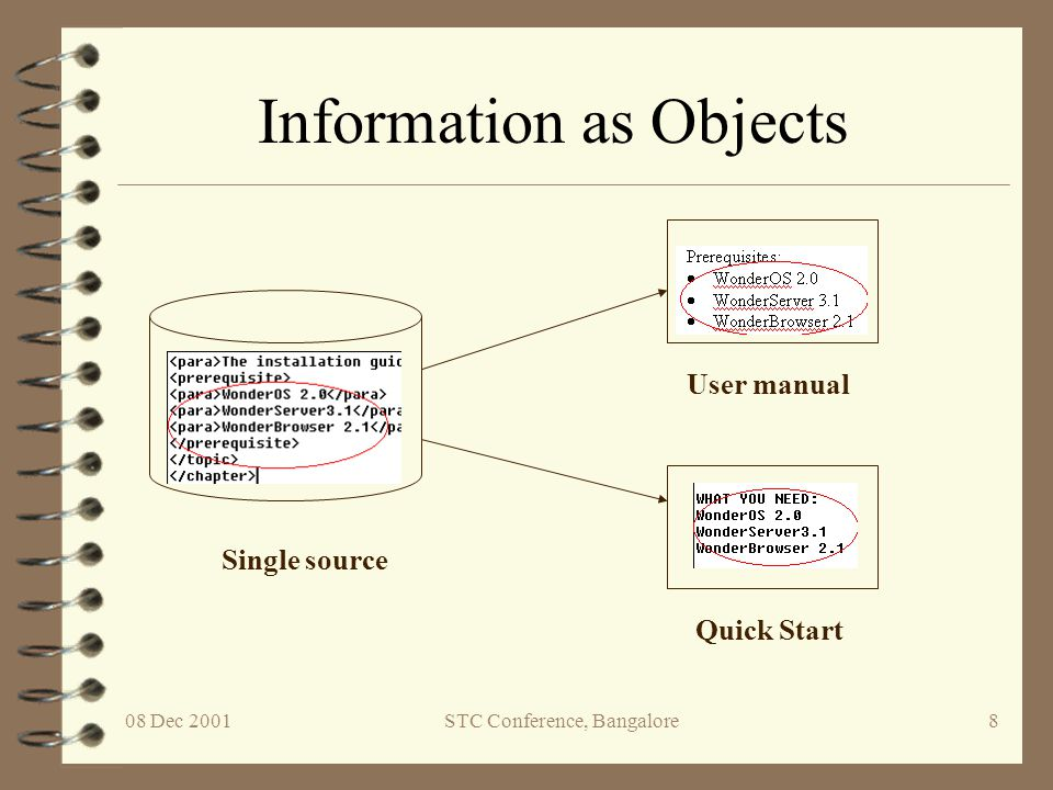 08 Dec 2001STC Conference, Bangalore9 How Single Sourcing Helps 4 Eliminates repetitive and redundant information 4 Reduces maintenance errors 4 Increases collaboration through object orientation 4 Increases cost effectiveness by reducing effort on documentation 4 Increases consistency across documents