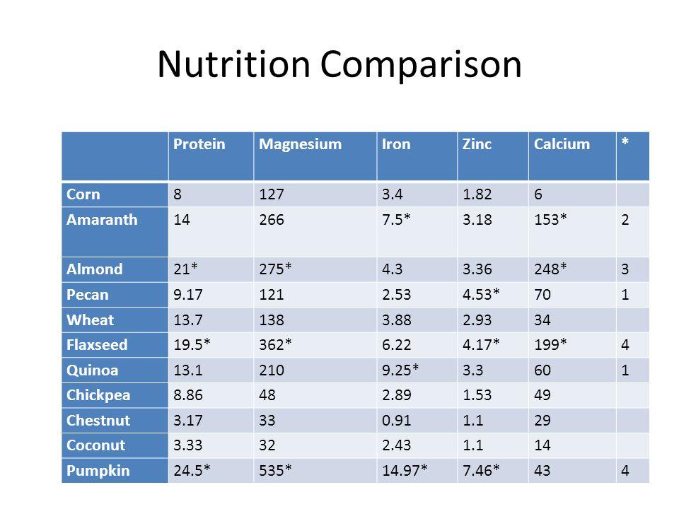 Nutrition Comparison ProteinMagnesiumIronZincCalcium* Corn81273.41.826 Amaranth142667.5*3.18153*2 Almond21*275*4.33.36248*3 Pecan9.171212.534.53*701 W