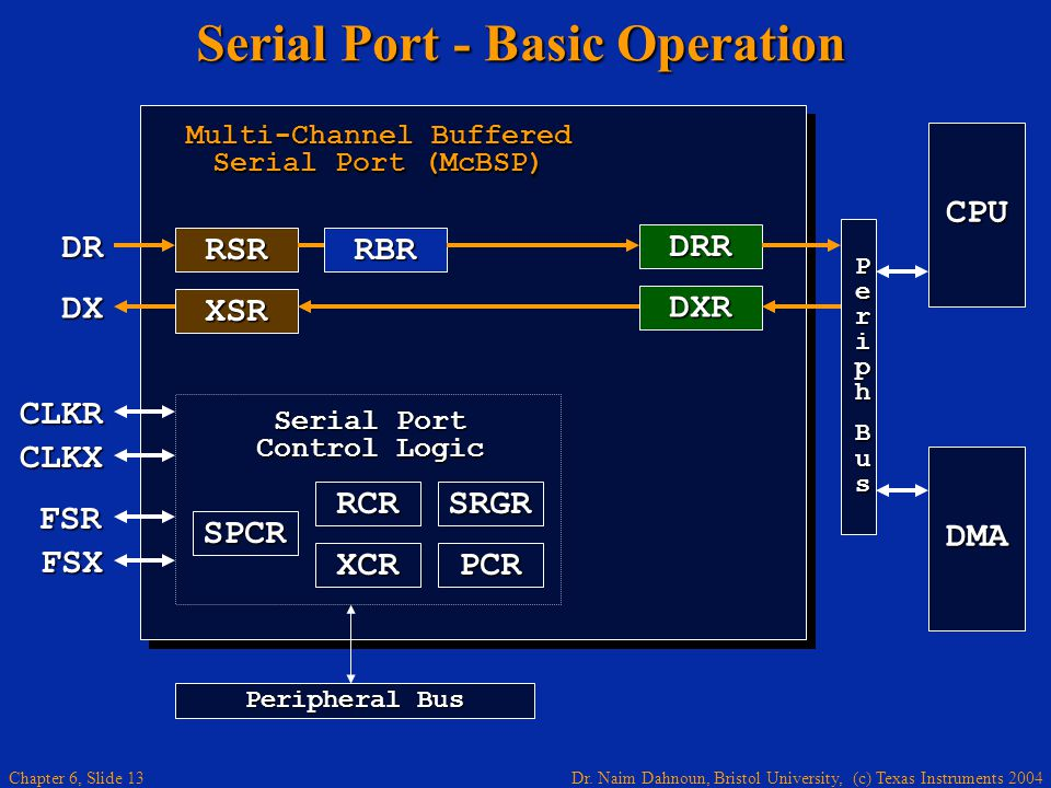 Dr. Naim Dahnoun, Bristol University, (c) Texas Instruments 2004 Chapter 6, Slide 13 Serial Port - Basic Operation RBRRSR DRR XSR DXR Multi-Channel Bu