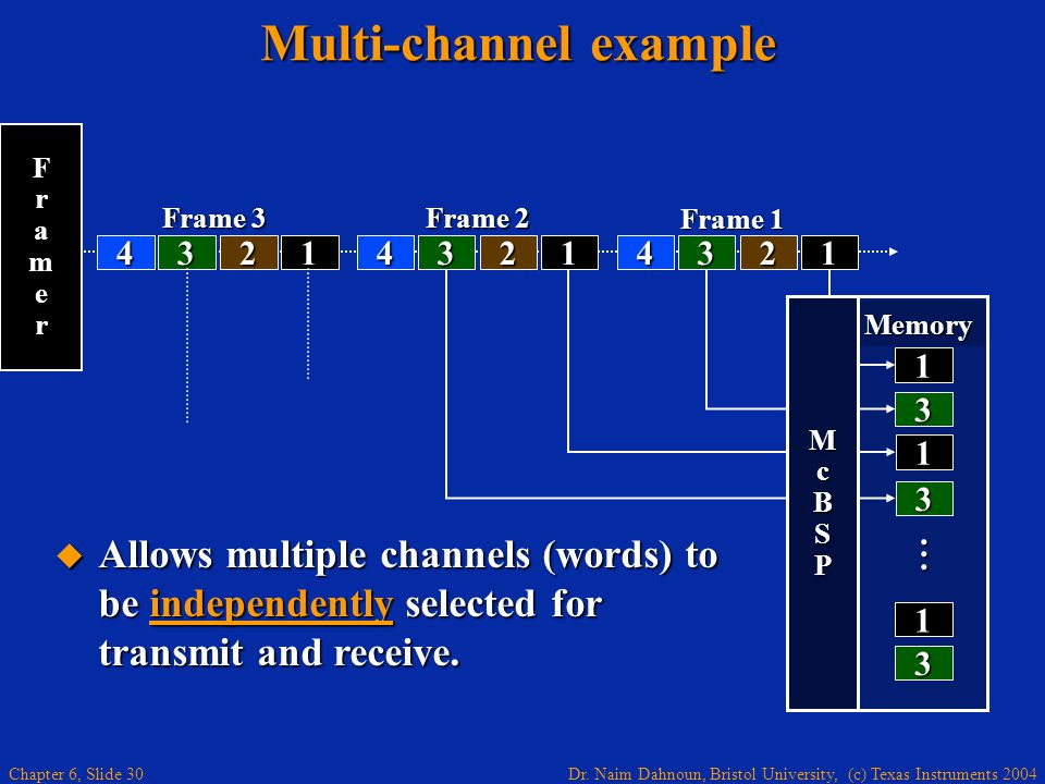 Dr. Naim Dahnoun, Bristol University, (c) Texas Instruments 2004 Chapter 6, Slide 30 Memory 4321 Frame 3 Multi-channel example 1 3... 1 1 Frame 1 432
