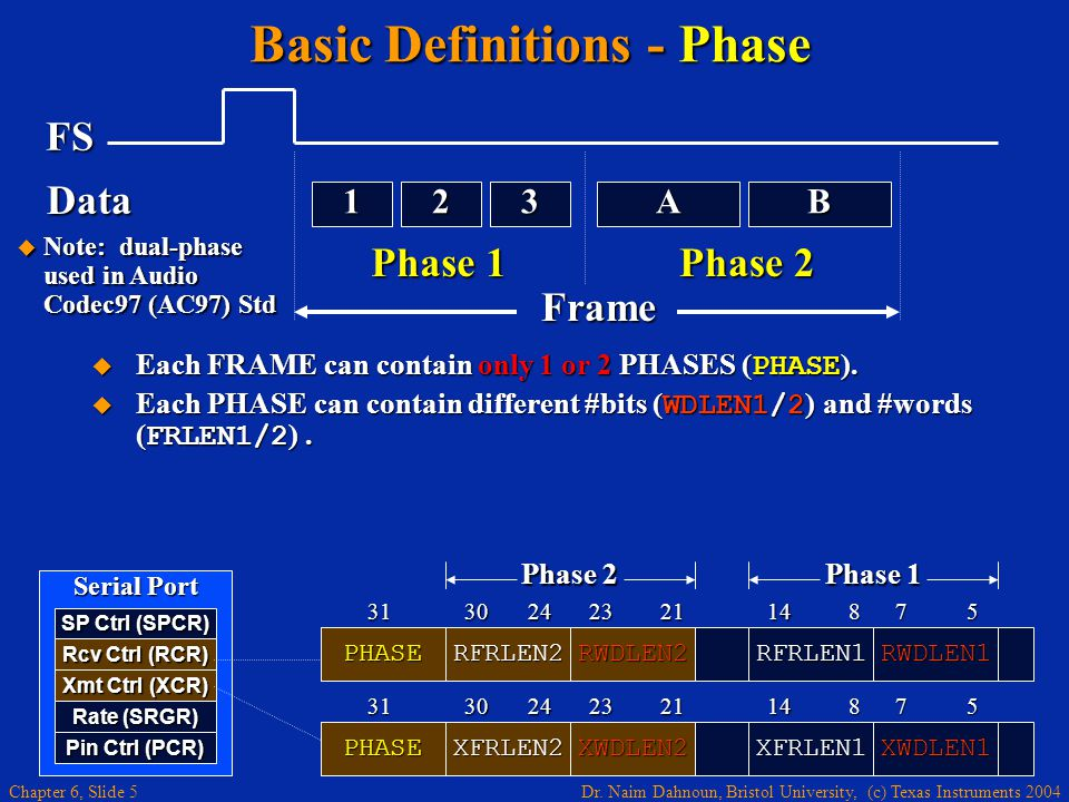 Dr. Naim Dahnoun, Bristol University, (c) Texas Instruments 2004 Chapter 6, Slide 5 Basic Definitions - Phase FS Phase 1 Phase 2 AB321 Data Frame SP C