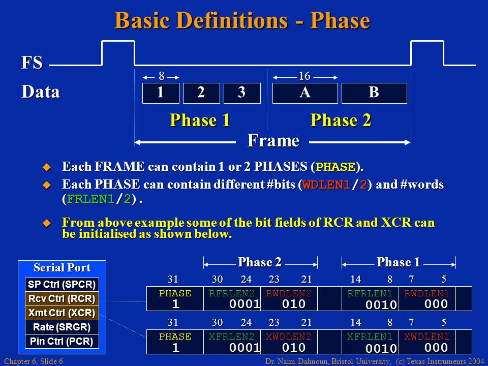 Dr. Naim Dahnoun, Bristol University, (c) Texas Instruments 2004 Chapter 6, Slide 6 Basic Definitions - Phase FS AB321 Phase 1 Phase 2 Data Frame SP C