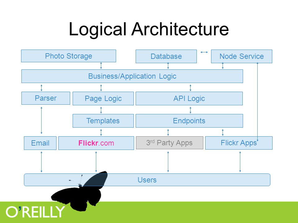 Logical Architecture Page Logic Business/Application Logic Database Photo Storage API Logic EndpointsTemplates Users 3 rd Party Apps Flickr Apps Node Service Flickr.comEmail Parser