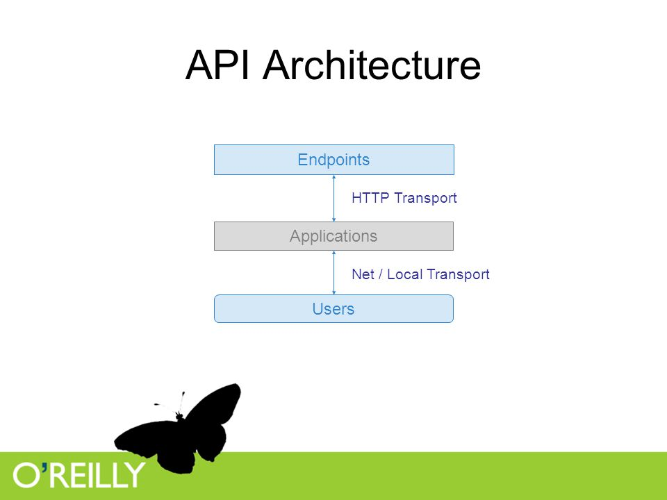 API Architecture Endpoints Users Applications HTTP Transport Net / Local Transport