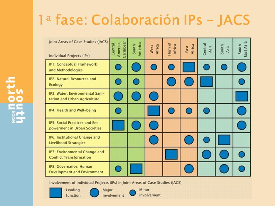 Colaboración WP – JACS 2 a fase: PhD units