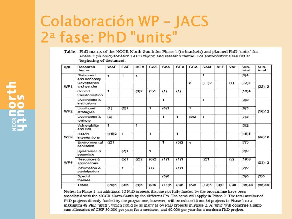 Los WP: temas de investigación
