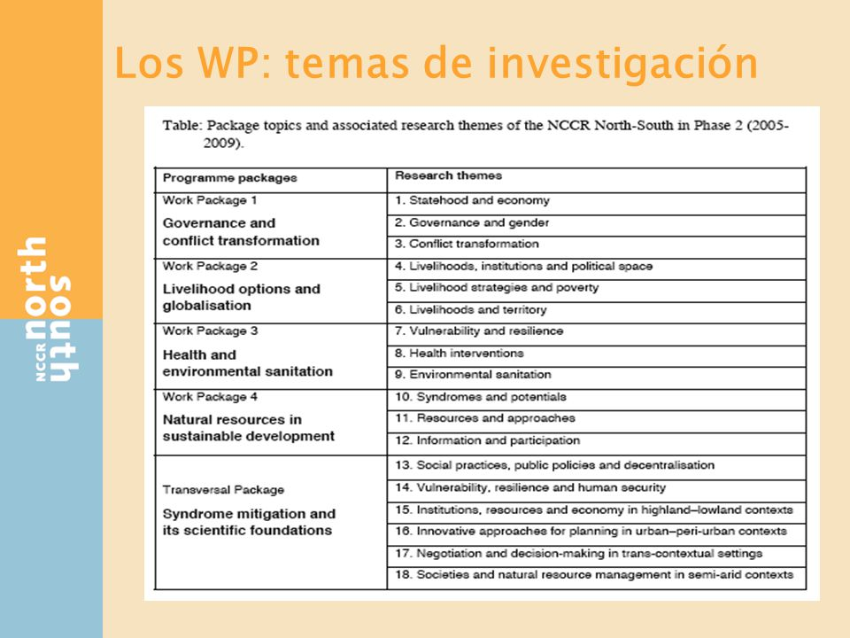 Glosario Individual Projects (IP) a Work Packages (WP): (De 8 IPs a 4 WPs).