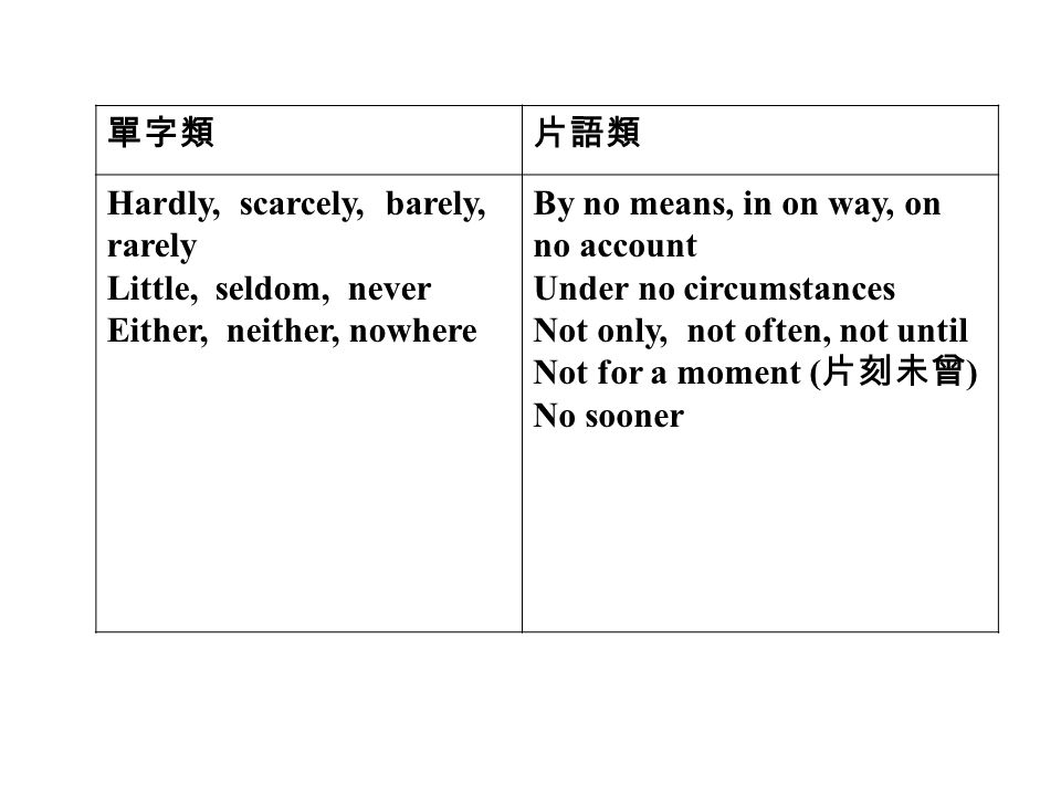 單字類片語類 Hardly, scarcely, barely, rarely Little, seldom, never Either, neither, nowhere By no means, in on way, on no account Under no circumstances Not only, not often, not until Not for a moment ( 片刻未曾 ) No sooner