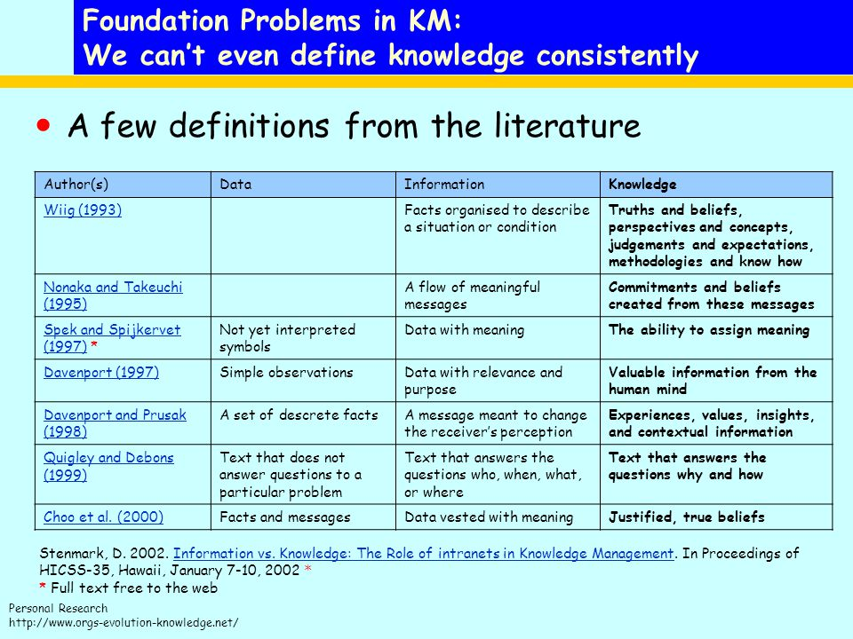 Personal Research http://www.orgs-evolution-knowledge.net/ Foundation Problems in KM: We can't even define knowledge consistently A few definitions from the literature Author(s)DataInformationKnowledge Wiig (1993)Facts organised to describe a situation or condition Truths and beliefs, perspectives and concepts, judgements and expectations, methodologies and know how Nonaka and Takeuchi (1995) A flow of meaningful messages Commitments and beliefs created from these messages Spek and Spijkervet (1997)Spek and Spijkervet (1997) * Not yet interpreted symbols Data with meaningThe ability to assign meaning Davenport (1997)Simple observationsData with relevance and purpose Valuable information from the human mind Davenport and Prusak (1998) A set of descrete factsA message meant to change the receiver's perception Experiences, values, insights, and contextual information Quigley and Debons (1999) Text that does not answer questions to a particular problem Text that answers the questions who, when, what, or where Text that answers the questions why and how Choo et al.