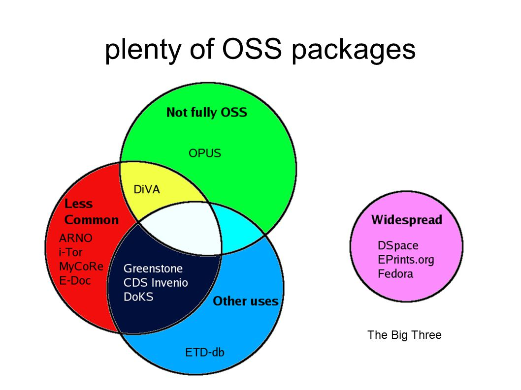 plenty of OSS packages The Big Three