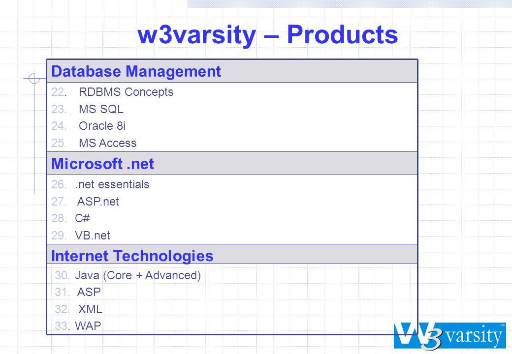 w3varsity – Products 26..net essentials 27. ASP.net 28.C# 29.VB.net Internet Technologies 30.Java (Core + Advanced) 31. ASP 32. XML 33. WAP 22.RDBMS C
