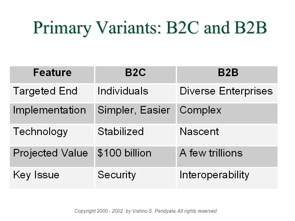 E-Commerce Taxonomy Source: Chemdex §Participants: B2C (Amazon), B2B (hsupply.com), C2C (eBay), C2B (Priceline) § Orientation: Seller-centric (online malls: DreamShop), Buyer-centric (shopbots: BargainFinder, Jango); Symmetric (Moai) § Function: Transactional (Amazon, Dell), non- transactional (advertising: SciQuest, Nets Inc) §Focus: Vertical (e-steel); Horizontal (iMALL) §Topology: 1-seller N-buyers (CDNow), N-sellers 1-buyer (Ariba), N-sellers, N-buyers (Neoforma)