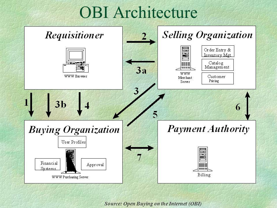 Standards used in OBI