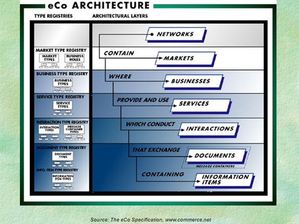 The eCo Layers §Network: index of markets. §Businesses: market rules and procedures.