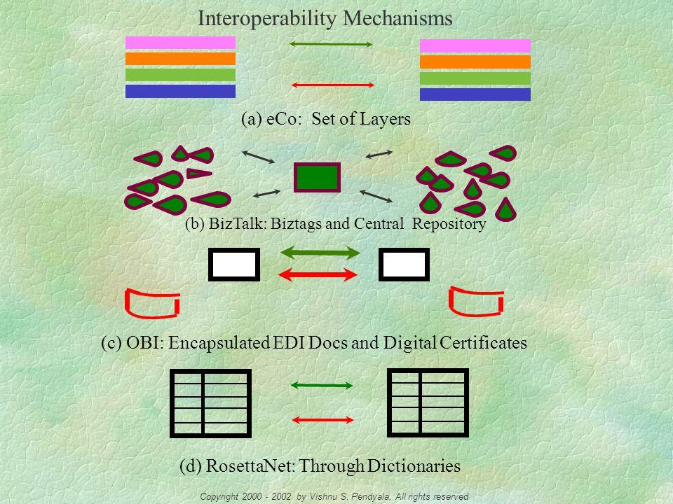 Comparison of the Frameworks OBI, eCo, BizTalk, RosettaNet