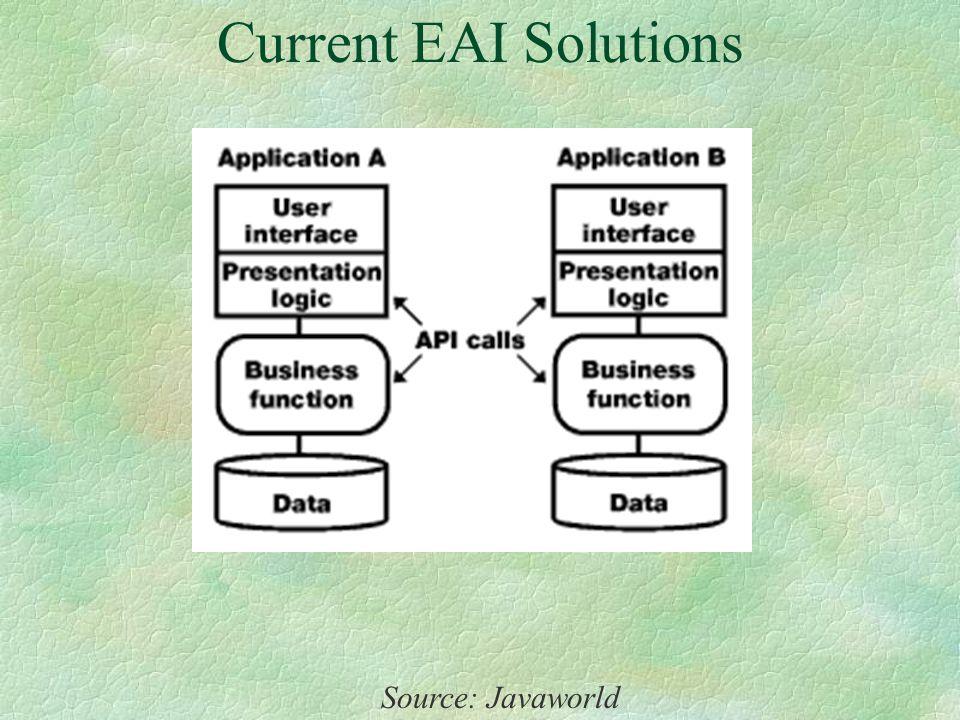 A Framework for Enterprise Application Integration Vishnu S. Pendyala