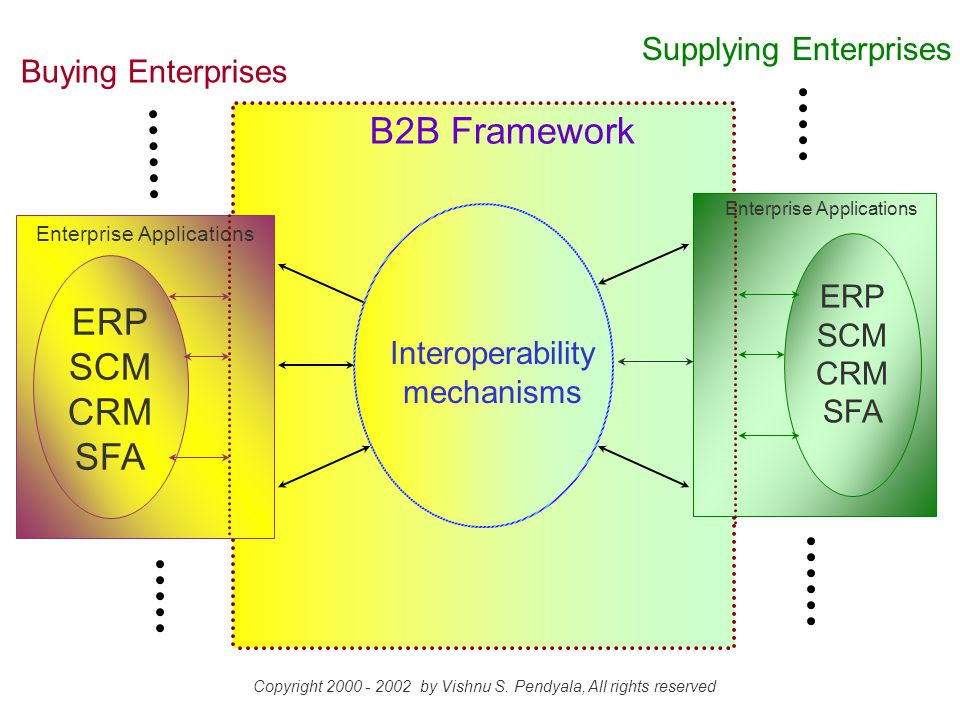 A typical large enterprise has at least 1000 islands of information, encompassing 5,000 or more applications.