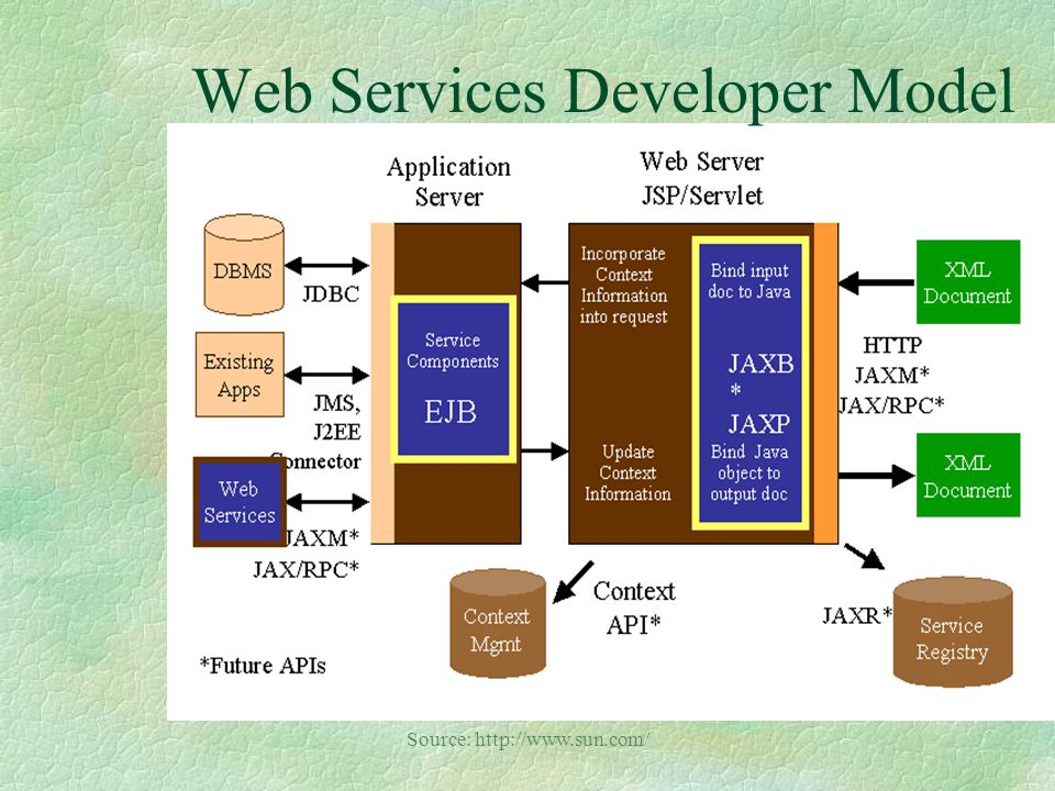 Sun ONE Architecture §Web Services based architecture for interoperable, pervasive computing.