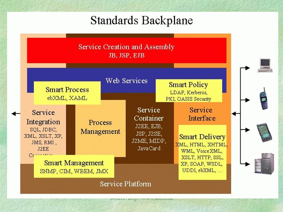 Source: http://www.sun.com/ Web Services Developer Model