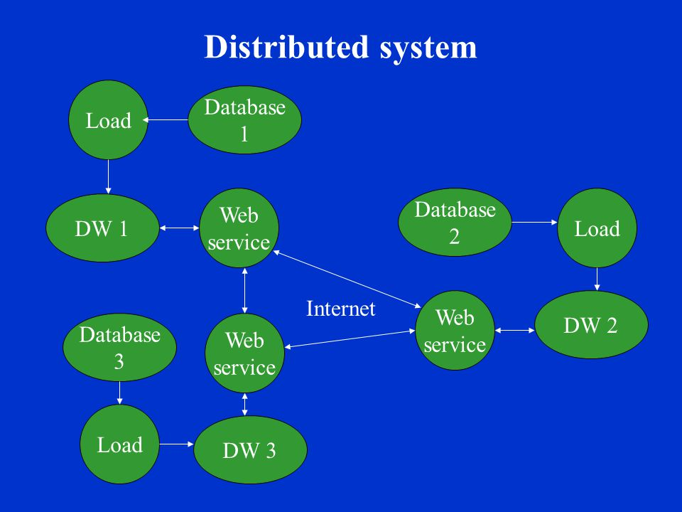 Distributed system DW 1 Load Database 1 Web service DW 2 Load Database 2 Web service DW 3 Load Database 3 Web service Internet