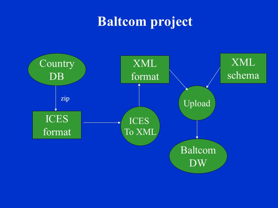 Baltcom project Country DB ICES format ICES To XML Upload XML format XML schema Baltcom DW zip