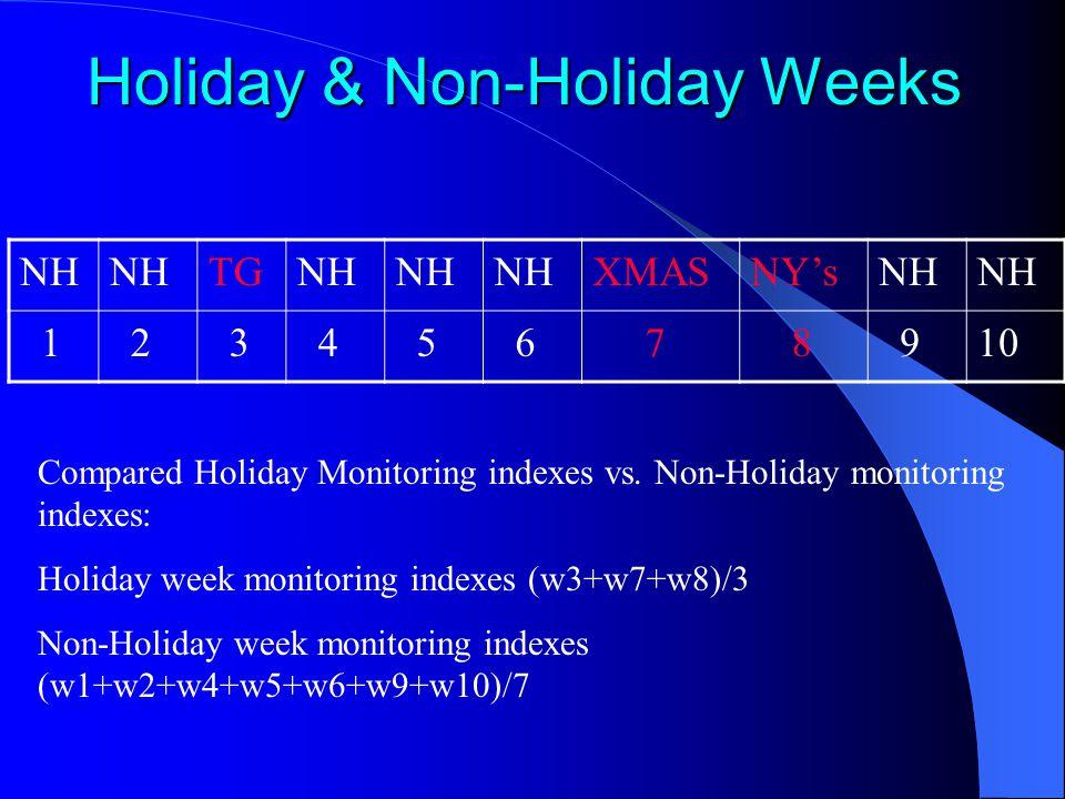 Holiday & Non-Holiday Weeks NH TGNH XMASNY'sNH 1 2 3 4 5 6 7 8 910 Compared Holiday Monitoring indexes vs.
