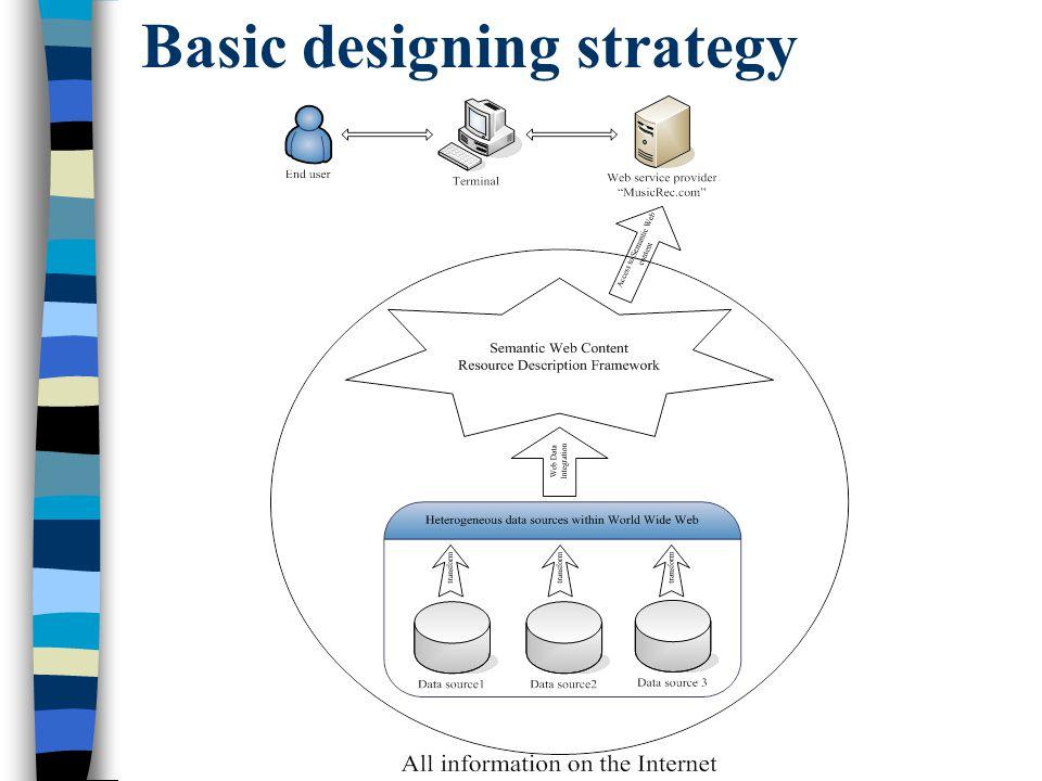 Basic designing strategy