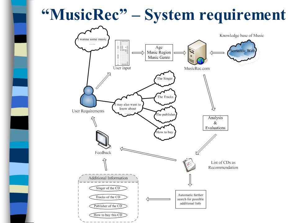 MusicRec – System requirement