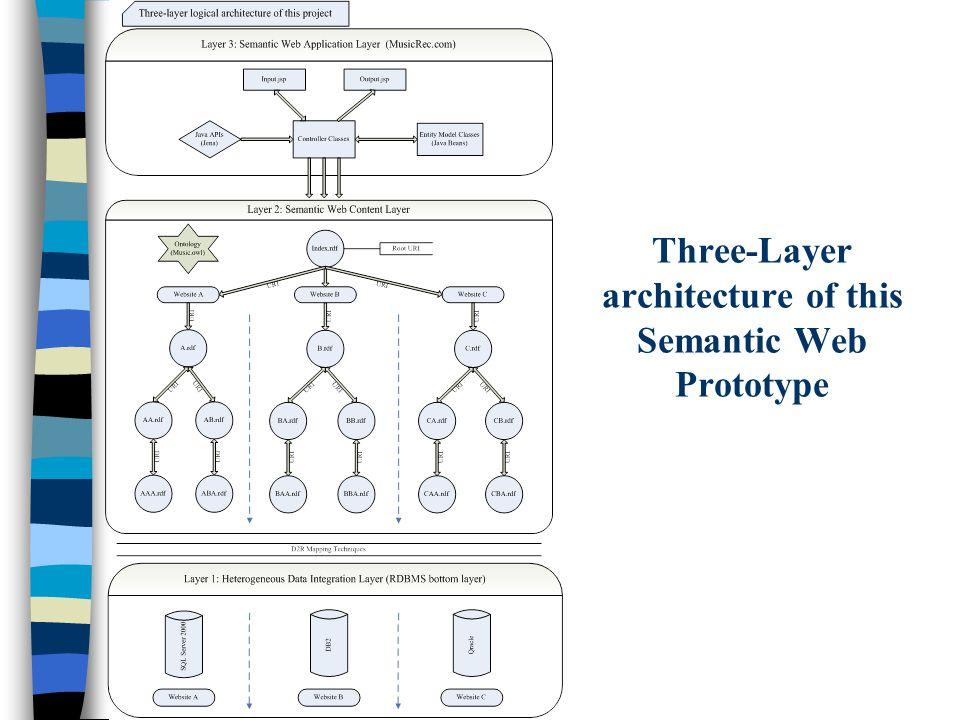 Three-Layer architecture of this Semantic Web Prototype