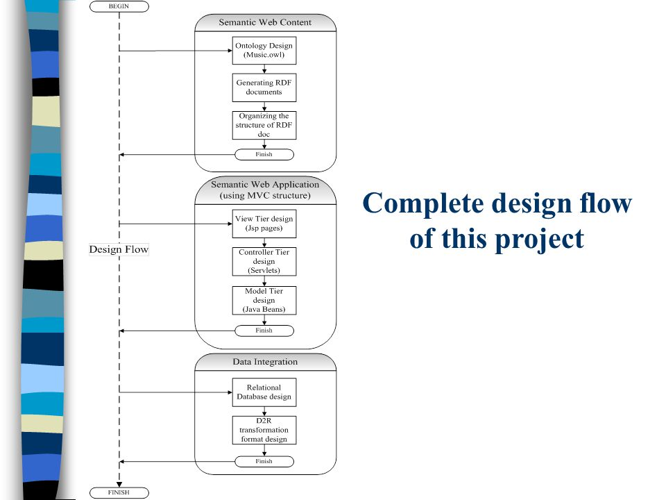 Complete design flow of this project
