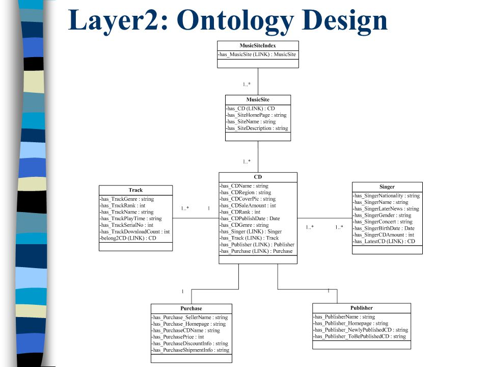 Layer2: Ontology Design