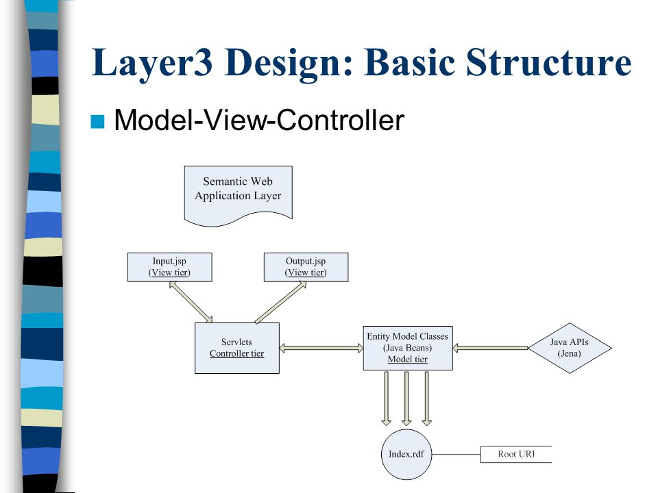 Layer3 Design: Basic Structure Model-View-Controller