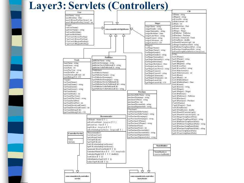 Layer3: Servlets (Controllers)